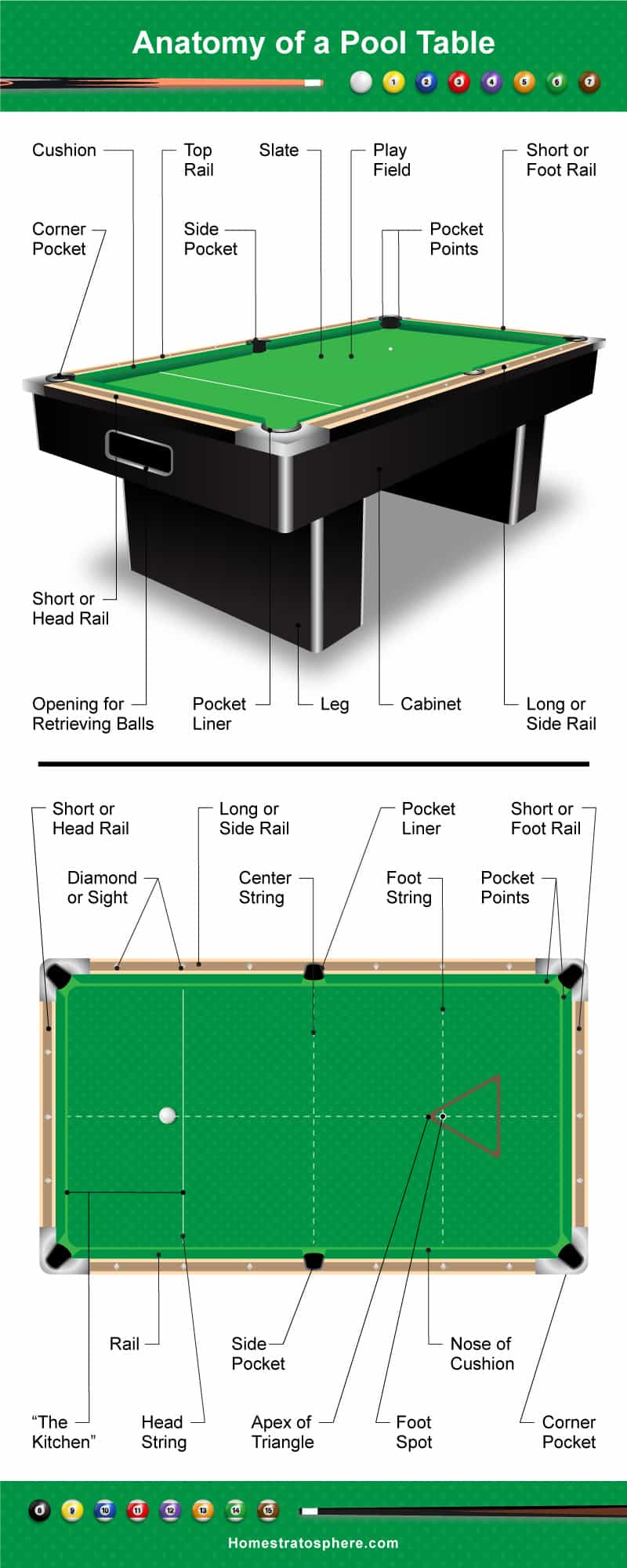medium resolution of diagram showing the different parts of a pool table billiards table