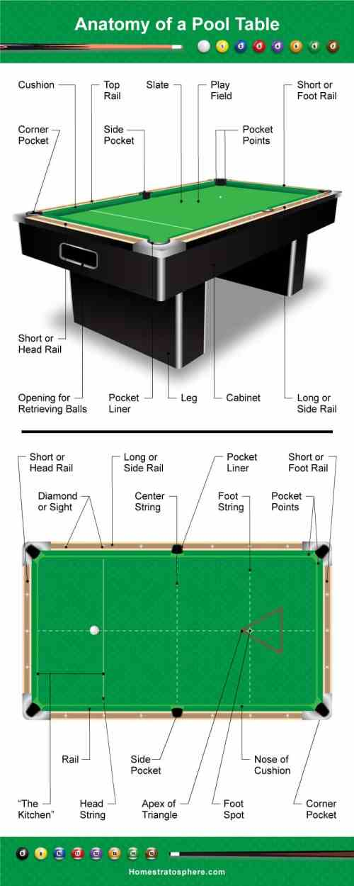 small resolution of diagram showing the different parts of a pool table billiards table