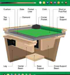 3d cross section diagram of a billiards table [ 800 x 1000 Pixel ]