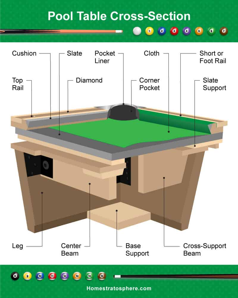 hight resolution of 3d cross section diagram of a billiards table