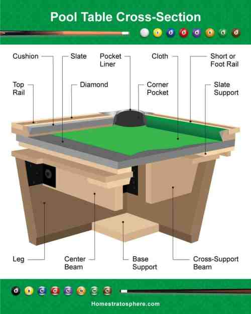 small resolution of 3d cross section diagram of a billiards table