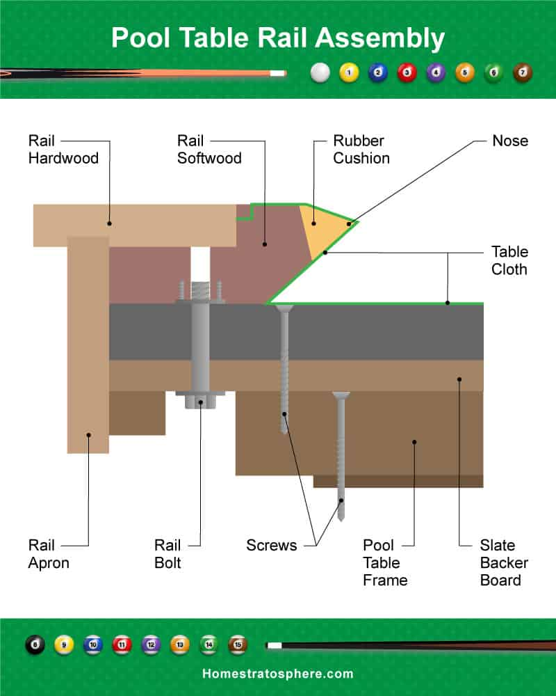 hight resolution of diagram of a pool table rail assembly