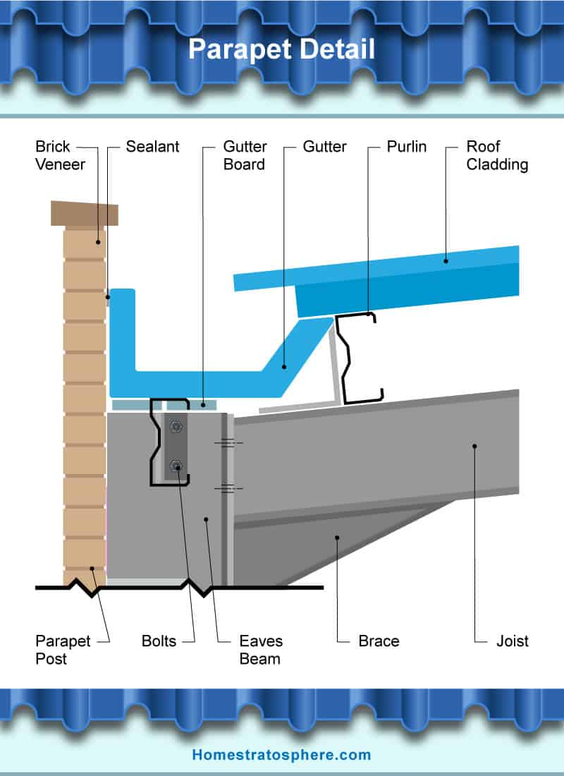 hight resolution of diagram of the parts of parapet detail of gutter