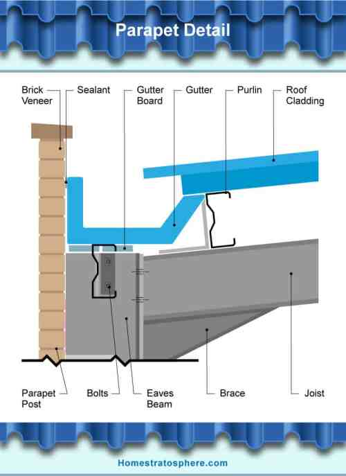 small resolution of diagram of the parts of parapet detail of gutter