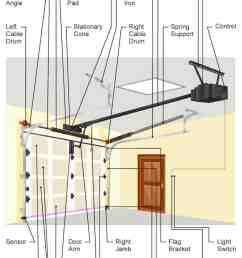 diagram illustrating the many parts of a tilt style garage door [ 800 x 1400 Pixel ]