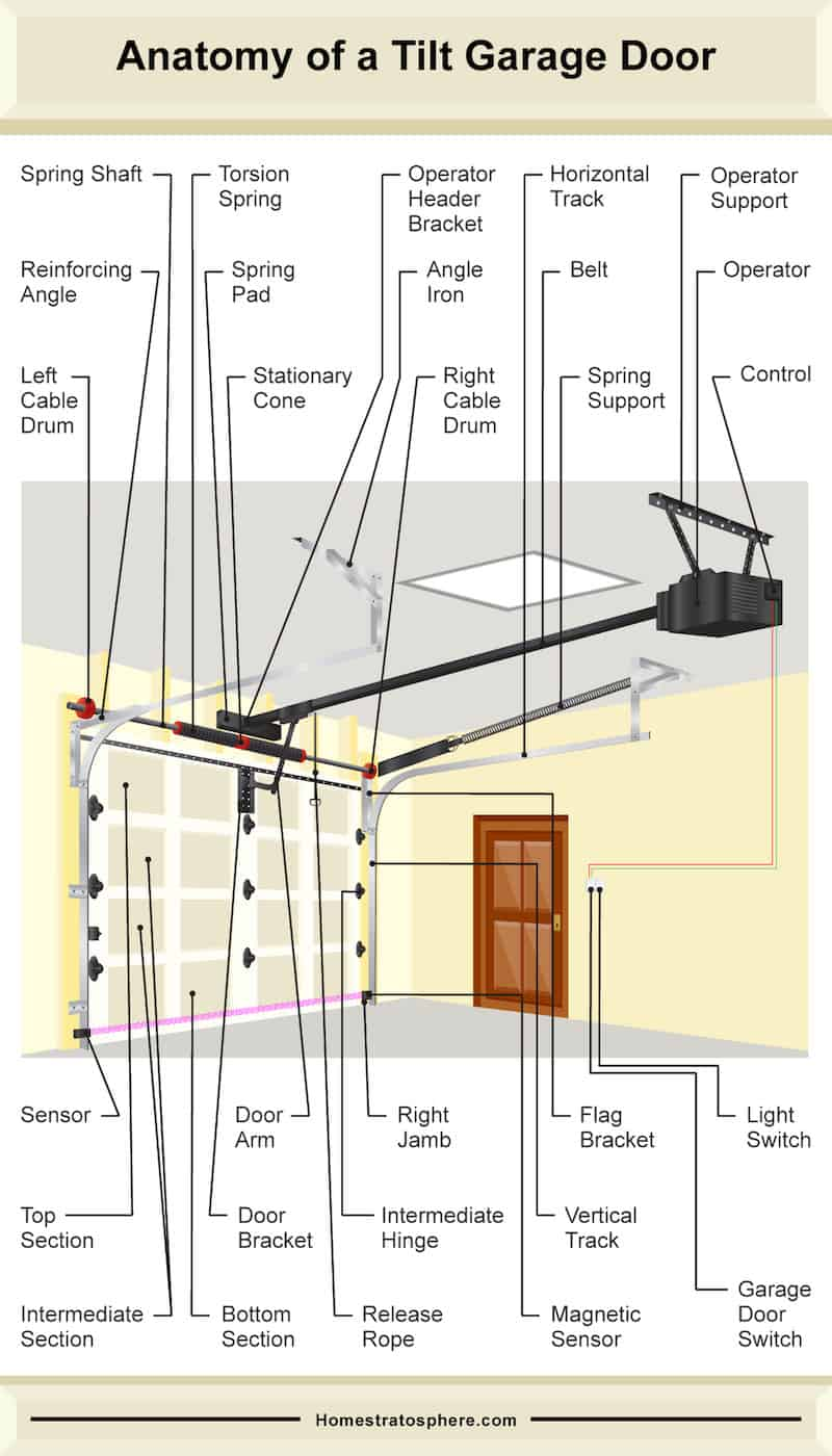 hight resolution of diagram illustrating the many parts of a tilt style garage door