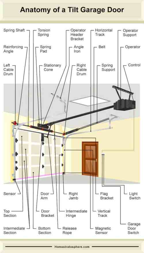 small resolution of garage door schematic wiring diagram details garage door opener circuit diagram garage door schematic diagram