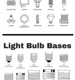 chart setting out all the different types of light bulbs by shape base and size [ 800 x 2650 Pixel ]