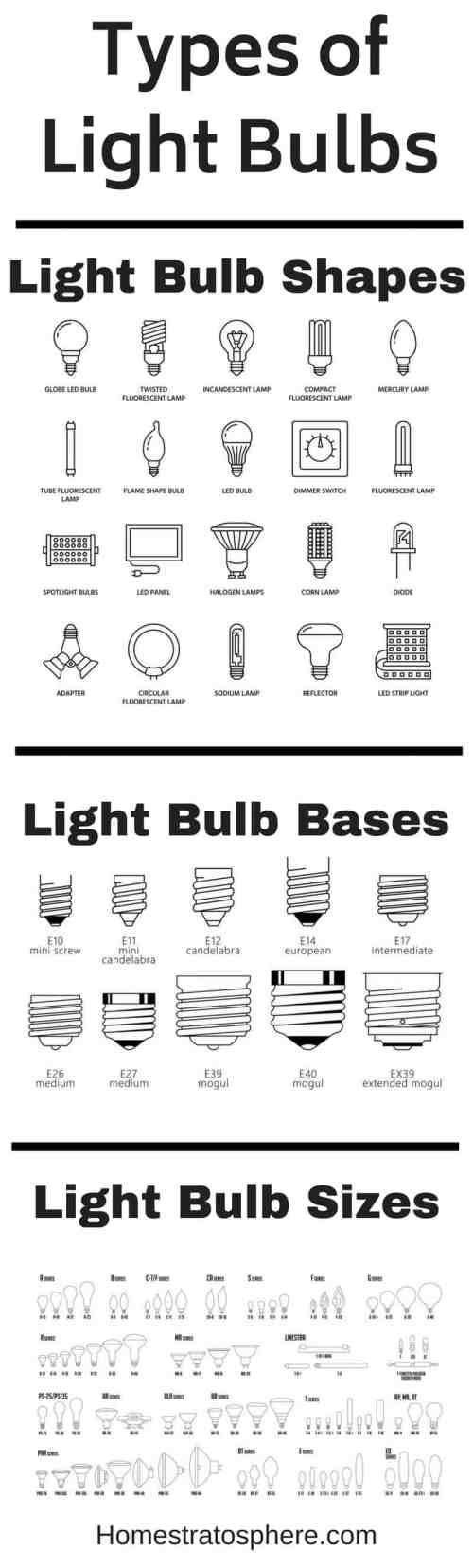 small resolution of chart setting out all the different types of light bulbs by shape base and size