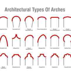 30 types of architectural arches diagram chart [ 1500 x 804 Pixel ]