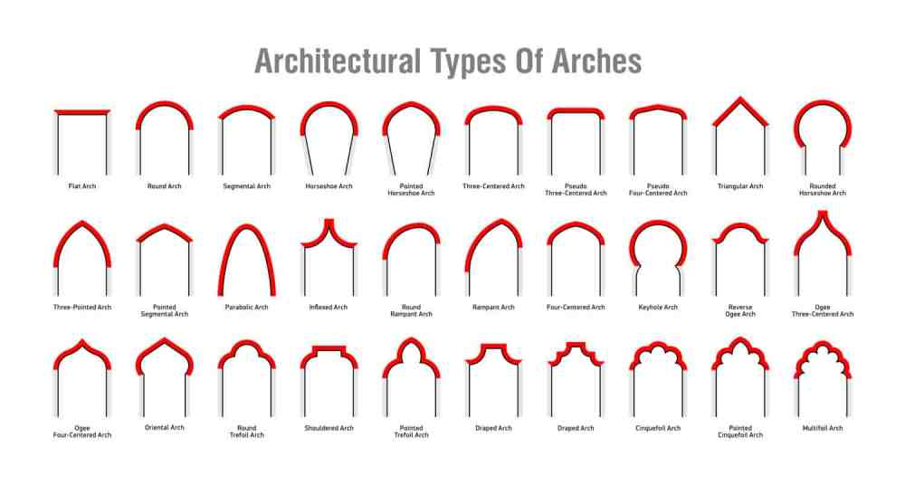 medium resolution of 30 types of architectural arches diagram chart