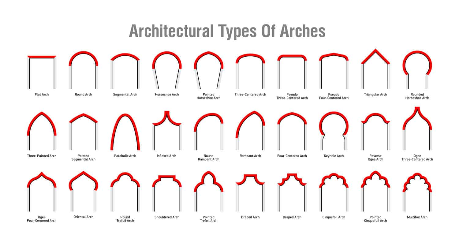 hight resolution of 30 types of architectural arches diagram chart