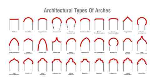 small resolution of 30 types of architectural arches diagram chart
