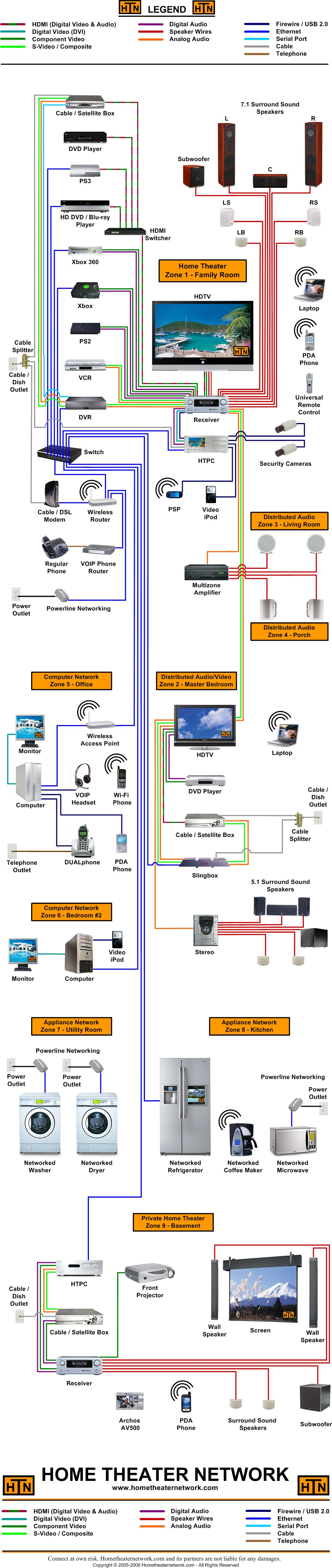 home cable tv wiring diagram parts of the eye to label theater great installation network s large block rh hometheaternetwork com creator