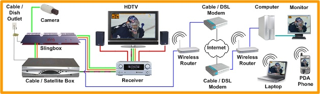 Home Theater Network's Slingbox Place Shifting Devices Page