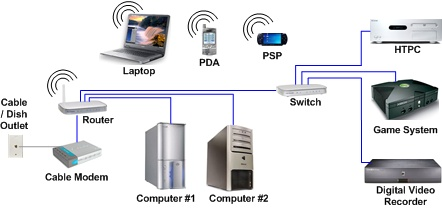 Hometheaternetwork Com's Networking And Security Page