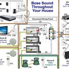 How To Wire Two Amps Together Diagram Cat5 Wiring Pdf Bose Lifestyle V-class Vs... - Home Theater Forum And Systems Hometheatershack.com
