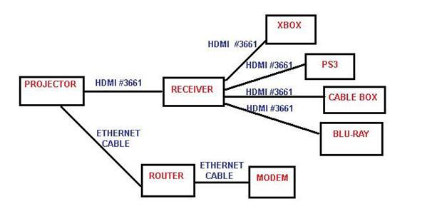home theater work diagram