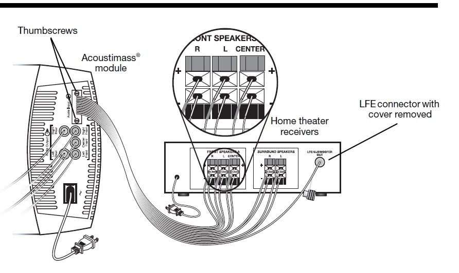 bose acoustimass 10 connection diagram