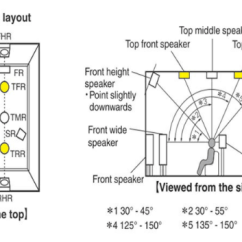 Home Theatre System Wiring Diagram 97 S10 Abs Atmos Track Explained, 7.1 Vs 5.1.2 - Theater Forum And Systems Hometheatershack.com