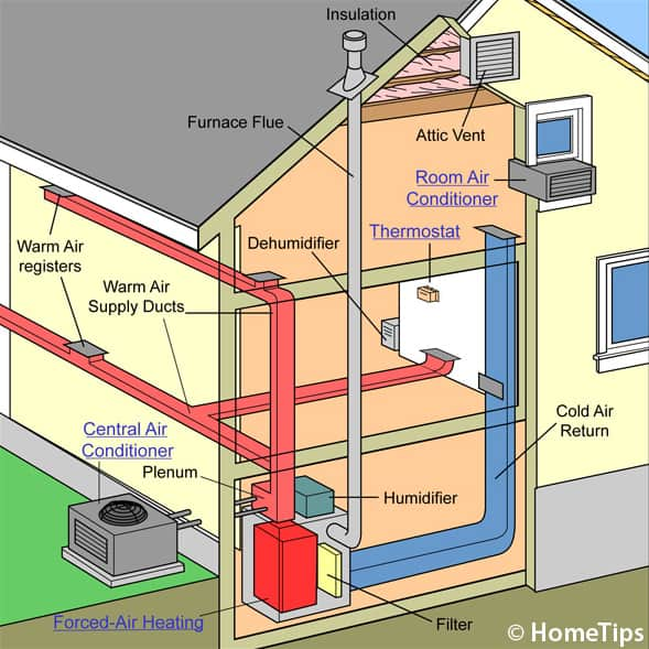 central heating wiring diagram y plan 2016 nissan altima stereo how a air conditioner works your home s cooling system