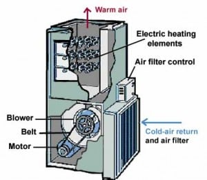 How an Electric Furnace Works