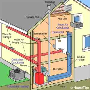How Central Heating Works