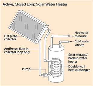 energy transformation diagram types caltric stator wiring how a solar water heater works
