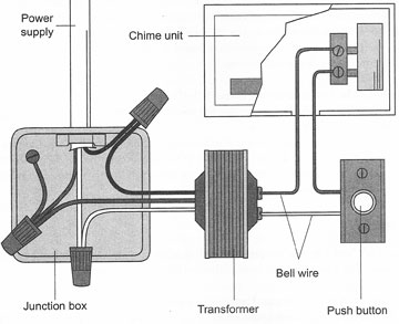 transformer diagram and how it works dimming switch wiring doorbells work