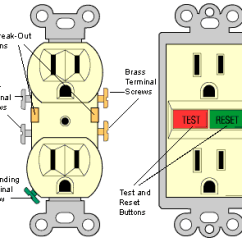 Double Outlet Wiring Diagram Best Network Software The Main Electrical Panel Subpanels Receptacles