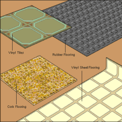 Pv System Wiring Diagram Website Wireframe Example Vinyl Flooring Buying Guide