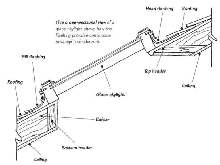 velux window motor wiring diagram for 4 pin round trailer plug how to repair a skylight leak cross section view of glass