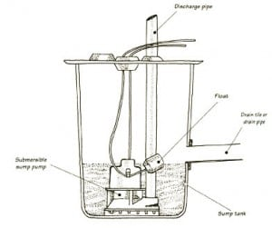 septic pump wiring diagram trane xl80 how to install or replace a sump