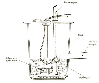 water pump motor wiring diagram allen bradley transformer diagrams how to install or replace a sump digging for the
