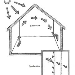 House Insulation Diagram E46 Alternator What You Should Know About How Home Works