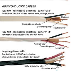 Household Wiring Diagram India 2 Prong Toggle Switch Types Of Wires & Cables