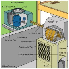 Wiring Diagram Carrier Central Air Conditioner Combination Drain And Vent Buying Guide | Hometips