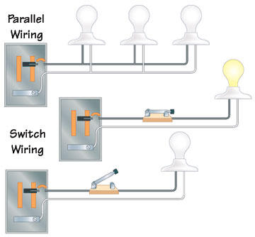 Types of Electrical Wiring | HomeTips