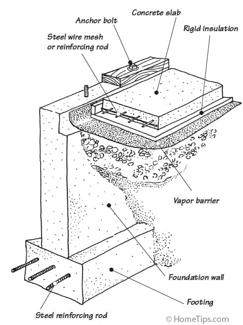 House Foundation Types