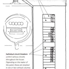 Typical Wiring Diagram For A House Holden Wb Ignition The Main Electrical Panel Subpanels Circuit Breakers