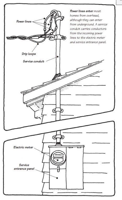 How a Home Electrical System Works