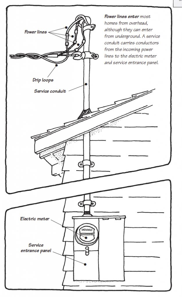200 Service Entrance Meter Wiring Diagram. Electrical