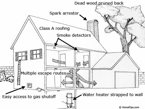 Our Top 5 Fire Prevention Tips