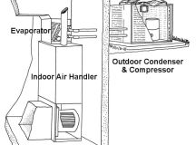 Preparing Your Air Conditioner for Summer