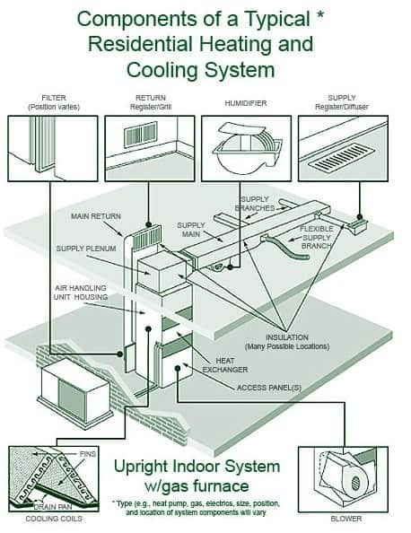 wiring diagram heating systems spine function maintenance checklist for central residential system