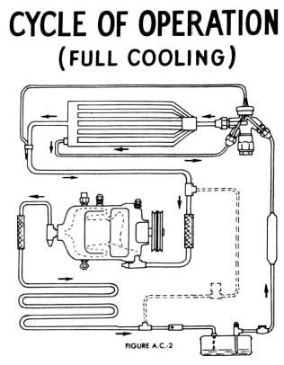 1953 Buick Diagnosis of Air Conditioner Service Problems