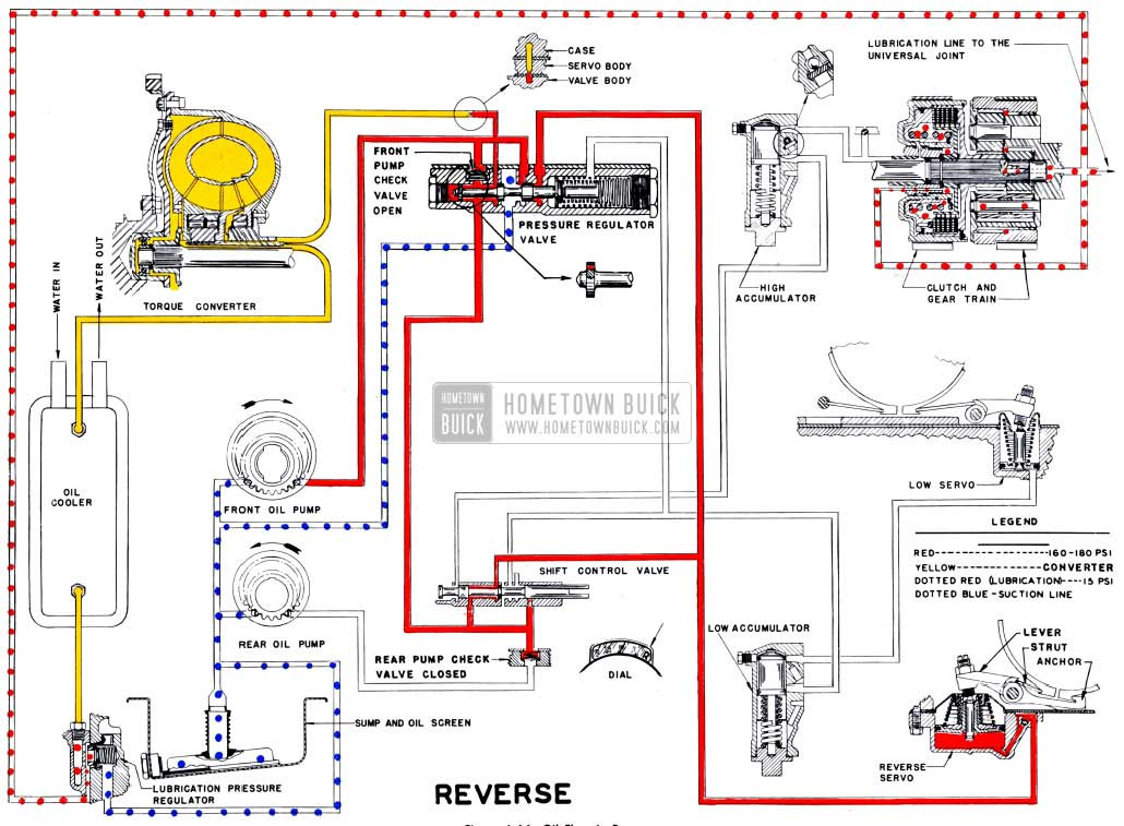 front end diagram write or draw the meaning of a bar 1951 buick dynaflow transmission maintenance