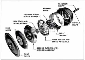 1957 Buick Major Components of Dynaflow Torque Converter