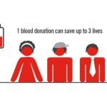 77 blood donors needed in Carleton Place on January 26th