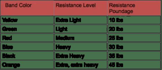 Resistance Tube Strength Lvl